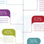 Badanie Cambridge English analizuje poziom kompetencji językowych względem wymag