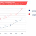 Zarobki niań w Polsce - duże różnice na poziomie województw